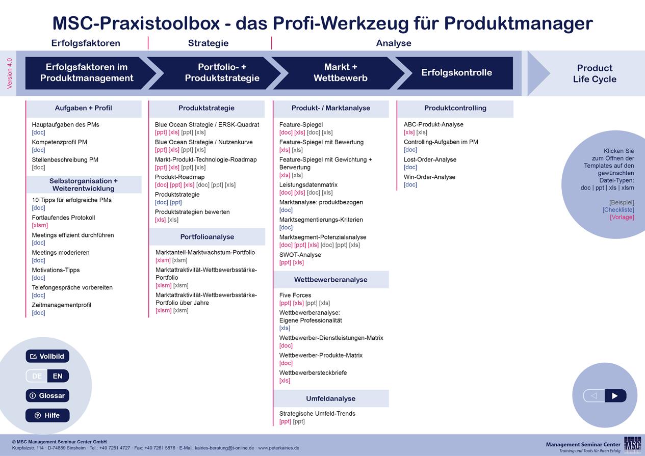 Msc Praxistoolbox Für Produktmanager Methoden Tools Und Templates