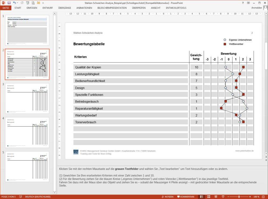 Template Beispiel Starken Schwachen Analyse In Powerpoint Auch In Word Verfugbar Peter Kairies